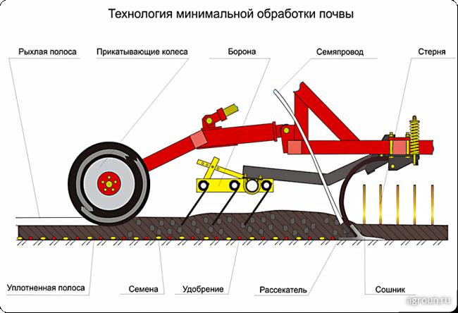 Стерневые посевные комплексы пневматические AGRATOR